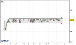 VV COIN - VVI/USD - 1H