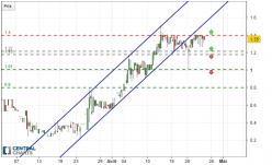 CAPRICOIN - CPC/USD - 8H