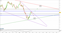 CAD/JPY - Daily