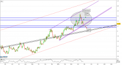 CHF/TRY - Daily
