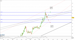 EUR/TRY - Daily