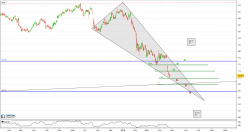 PROCTER & GAMBLE CO. - Daily