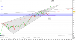 ASCX-INDEX - Weekly
