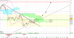 BIC - Daily