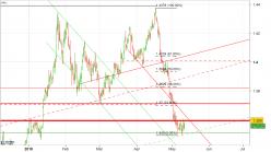 GBP/USD - 8H