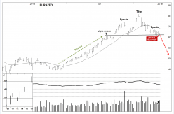 EURAZEO - Weekly