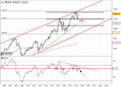 DAX30 PERF INDEX - Mensile