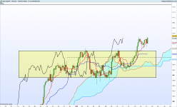 USD/JPY - 4H