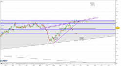 ENGIE - Daily