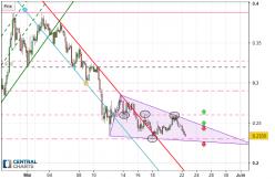 CARDANO - ADA/USD - 4H