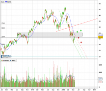 COMCAST CORP. - Daily