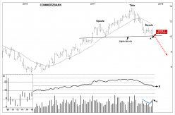 COMMERZBANK AG - Weekly