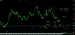 GBP/NZD - 4H
