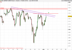 S&P500 Index - 2H
