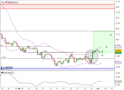 NZD/USD - 8H