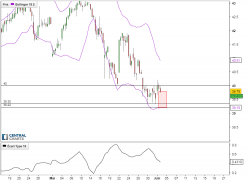 BOUYGUES - 4H