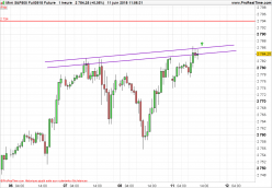 S&P500 Index - 1H