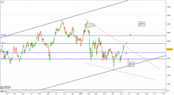 NASDAQ Insurance Index - Journalier