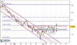 EUR/USD - 8H