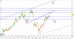 SOPHOS GRP. ORD 3P - Daily