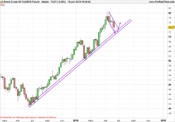 BRENT CRUDE OIL - Weekly