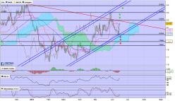 USD/NOK - Daily