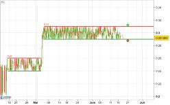VV Coin - VVI/USD - 4H