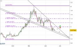Crypto 0x - ZRX/USD - Journalier