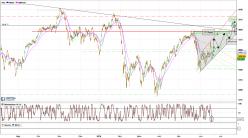 ESTOXX50 Price Eur Index - 1H