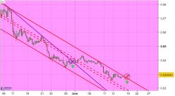 Verge - XVG/USD - 8H
