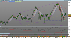 FTSE ITALIA ALL SHARE - Daily