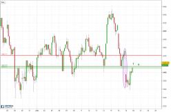 CAC40 Index - 2H
