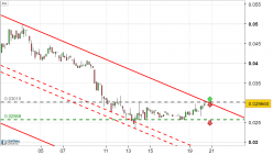 IOS token - IOST/USD - 4H