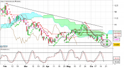 CNH INDUSTRIAL - Daily