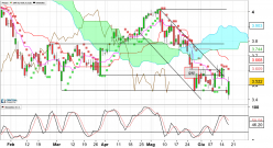 SNAM - Daily