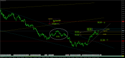 US DOLLAR INDEX - Daily