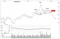 CONTINENTAL AG O.N. - Weekly