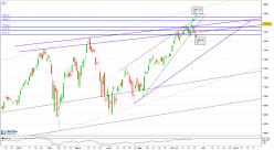 NASDAQ Composite Index - Daily