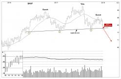 BASF SE NA O.N. - Weekly