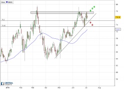 ACTIVISION BLIZZARD INC - Daily