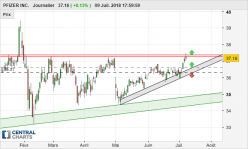 PFIZER INC. - Daily