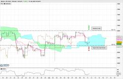 Bitcoin - BTC/USD - 4H