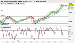 S&P500 INDEX - Mensile