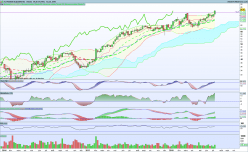 ACTIVISION BLIZZARD INC - Weekly