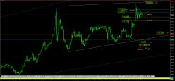 EUR/TRY - 4H