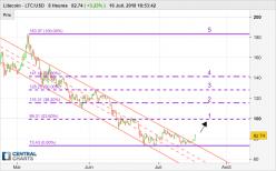 Litecoin - LTC/USD - 8H
