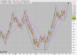 EUR/NZD - 2H