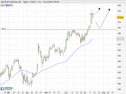 INTUITIVE SURGICAL INC. - Daily
