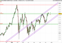 S&P500 Index - Daily
