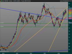 USD/SEK - Weekly
